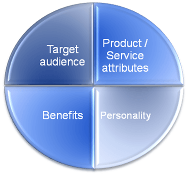 Are you targeting the right customers?