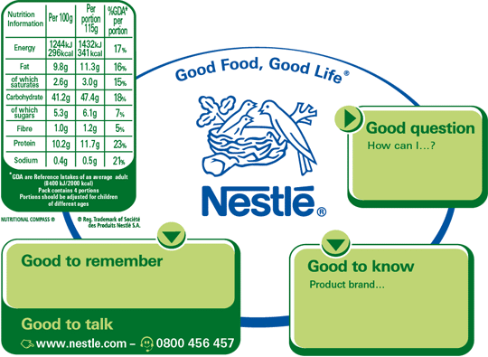 Nestle compass on Packaging is Part of Product or Promotion