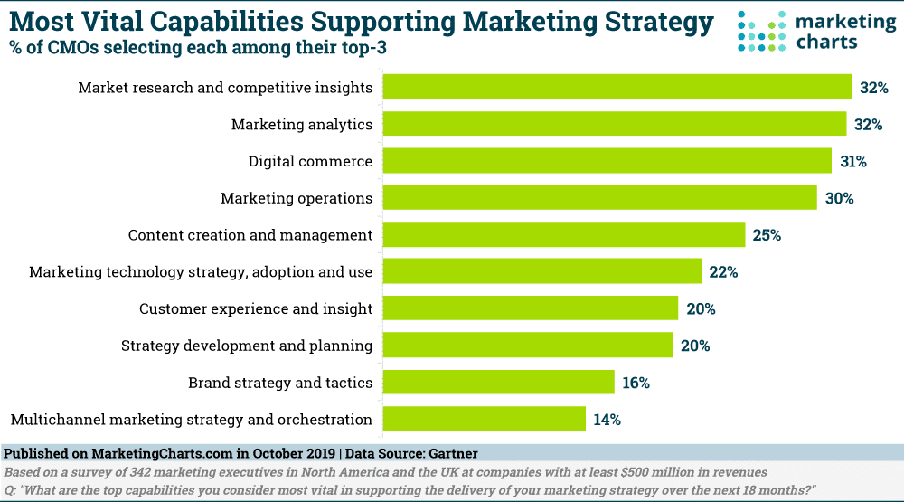 actionable insights supporting marketing strategy