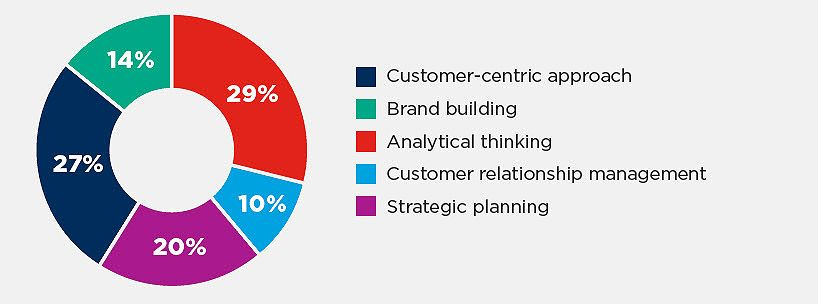 Brand building needs new skills for marketers
