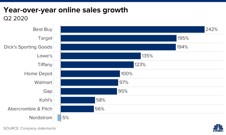 Is the future of retail online sales growth