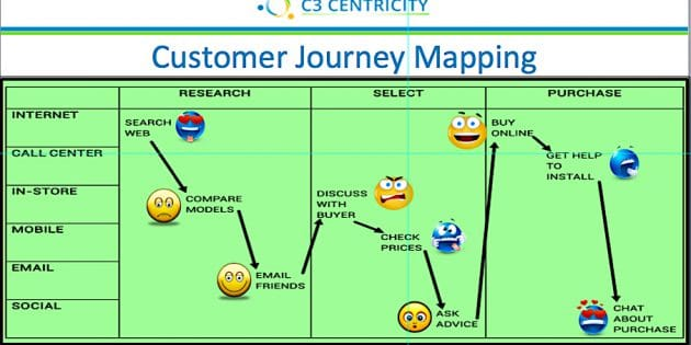 Customer Service Ccentricity - Oracle customer experience journey mapping