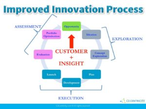 The virtuous proces of innovation