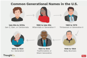 Generations in the USA