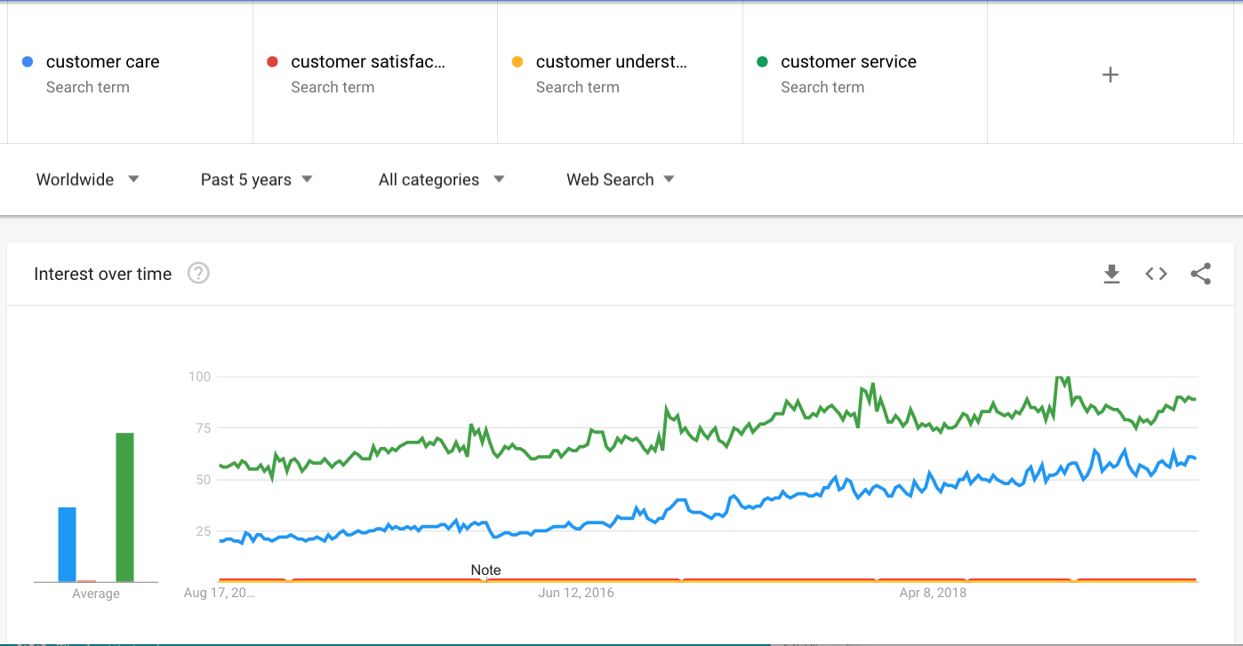 Google trends on measuring customer centricity