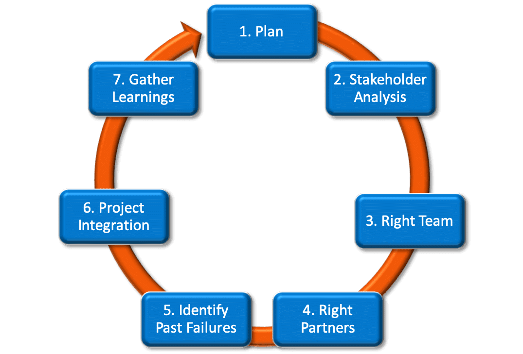 7-step project process