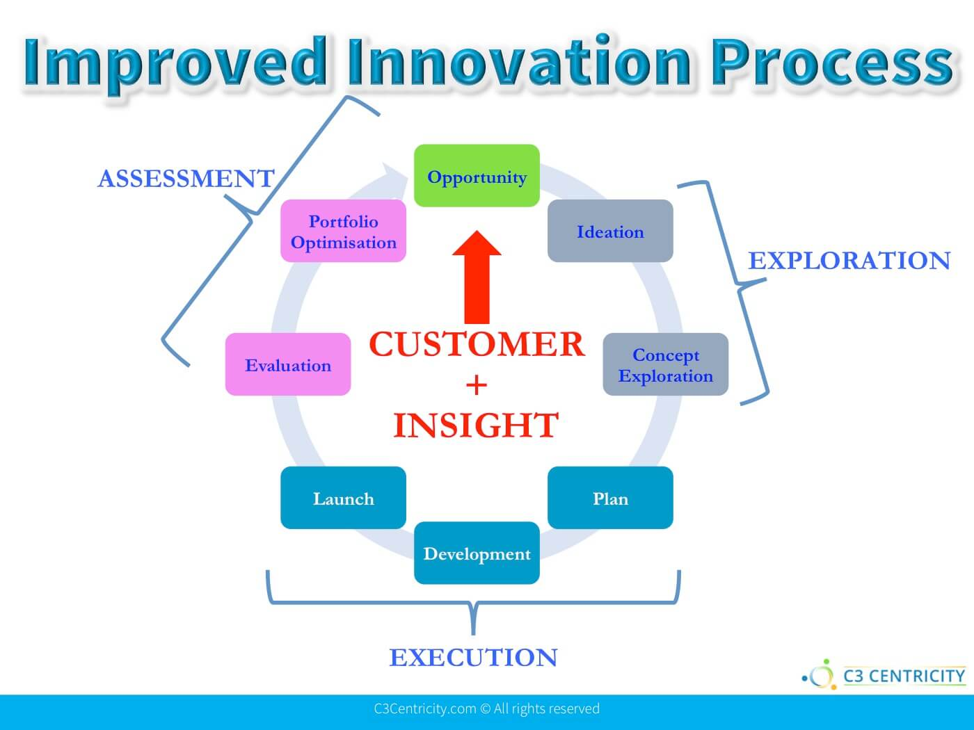 successful innovation process