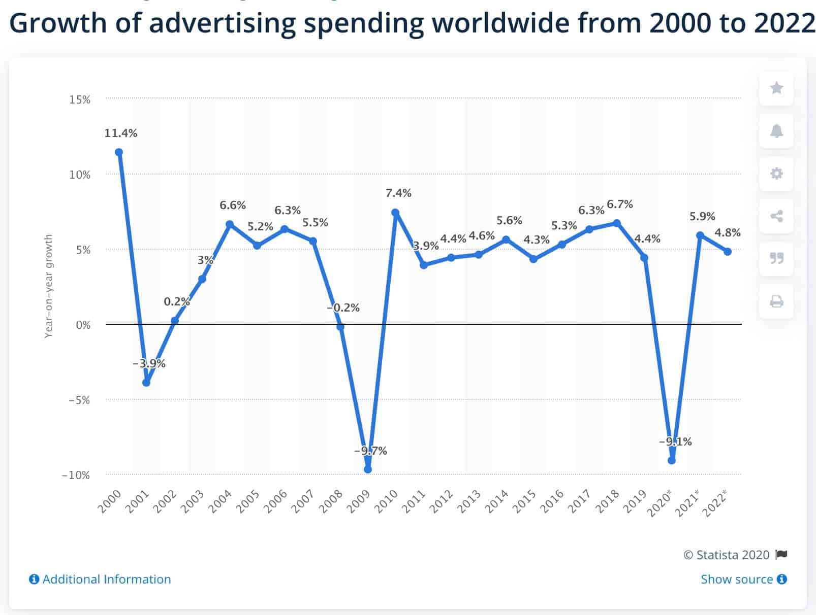 Ad spend growth trend