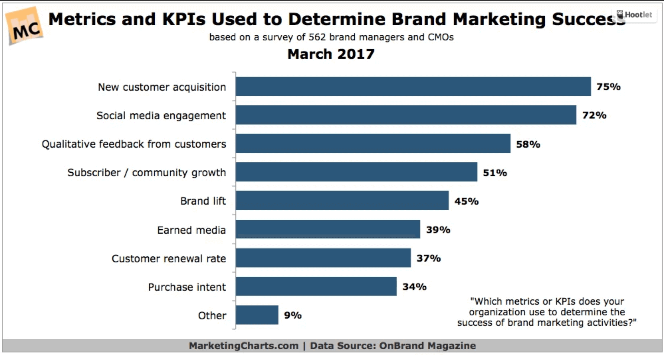 KPIs used by marketing
