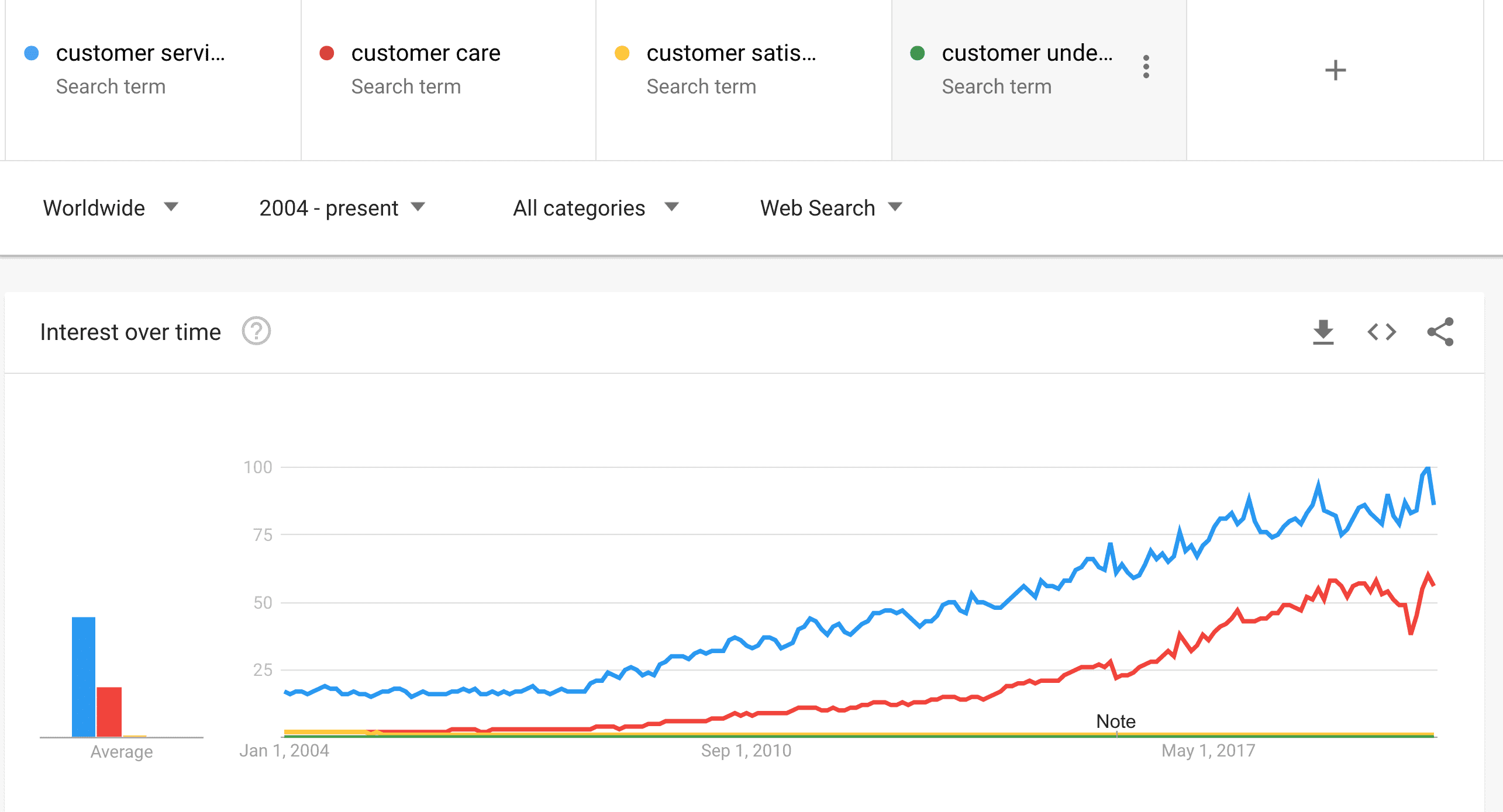 What customer want Google trends