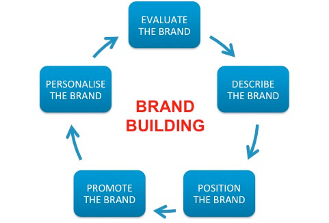 Brand Building MBA example